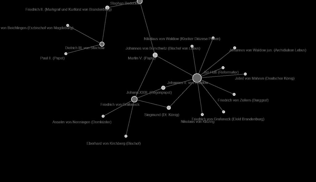 Visualisierung des Beziehungsnetzwerks mit Palladio